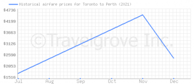 Price overview for flights from Toronto to Perth