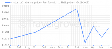 Price overview for flights from Toronto to Philippines
