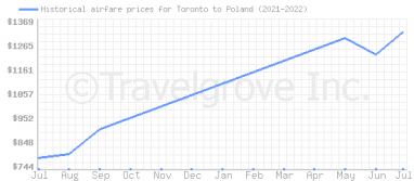 Price overview for flights from Toronto to Poland