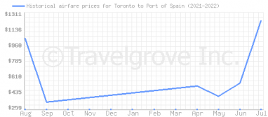 Price overview for flights from Toronto to Port of Spain