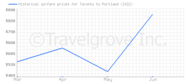 Price overview for flights from Toronto to Portland