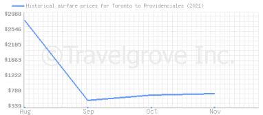 Price overview for flights from Toronto to Providenciales