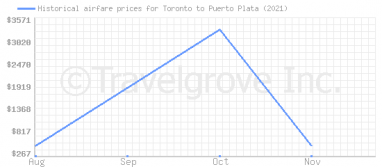 Price overview for flights from Toronto to Puerto Plata