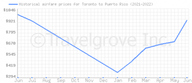 Price overview for flights from Toronto to Puerto Rico