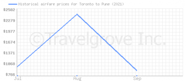 Price overview for flights from Toronto to Pune