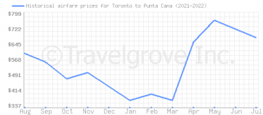 Price overview for flights from Toronto to Punta Cana