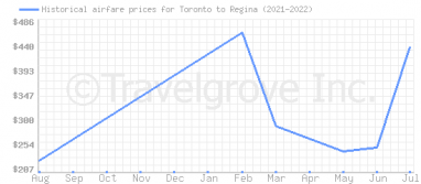 Price overview for flights from Toronto to Regina