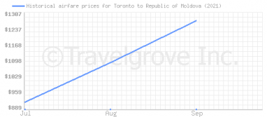 Price overview for flights from Toronto to Republic of Moldova