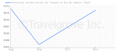 Price overview for flights from Toronto to Rio De Janeiro