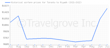 Price overview for flights from Toronto to Riyadh