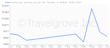 Price overview for flights from Toronto to Roatan