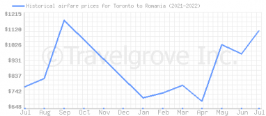 Price overview for flights from Toronto to Romania