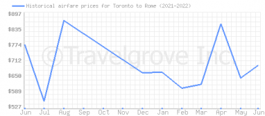 Price overview for flights from Toronto to Rome