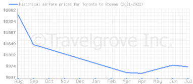 Price overview for flights from Toronto to Roseau