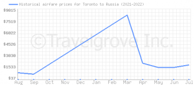 Price overview for flights from Toronto to Russia