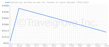Price overview for flights from Toronto to Saint Georges