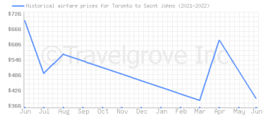 Price overview for flights from Toronto to Saint Johns