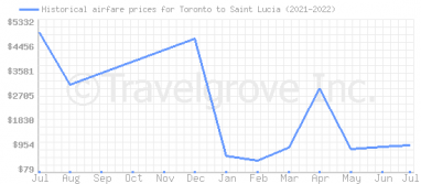 Price overview for flights from Toronto to Saint Lucia