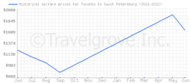 Price overview for flights from Toronto to Saint Petersburg