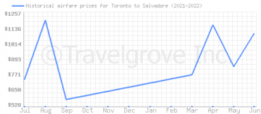 Price overview for flights from Toronto to Salvadore