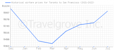 Price overview for flights from Toronto to San Francisco