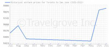 Price overview for flights from Toronto to San Jose