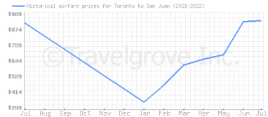 Price overview for flights from Toronto to San Juan