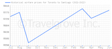 Price overview for flights from Toronto to Santiago