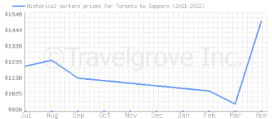 Price overview for flights from Toronto to Sapporo