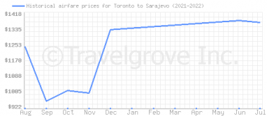 Price overview for flights from Toronto to Sarajevo