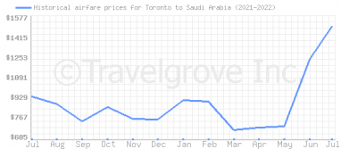 Price overview for flights from Toronto to Saudi Arabia
