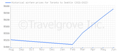 Price overview for flights from Toronto to Seattle