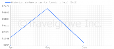 Price overview for flights from Toronto to Seoul