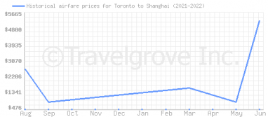Price overview for flights from Toronto to Shanghai