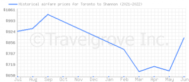 Price overview for flights from Toronto to Shannon