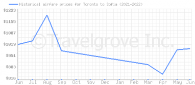 Price overview for flights from Toronto to Sofia