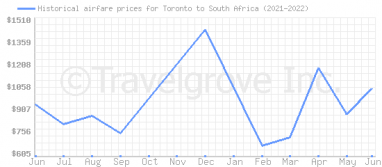 Price overview for flights from Toronto to South Africa