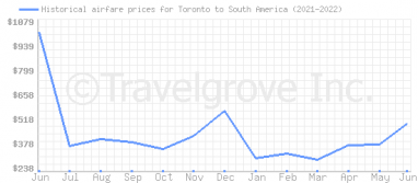 Price overview for flights from Toronto to South America