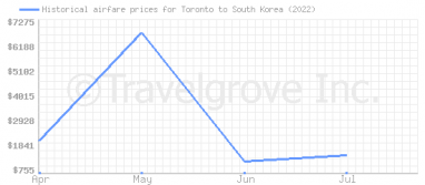 Price overview for flights from Toronto to South Korea