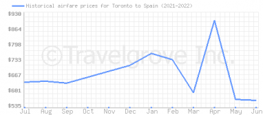 Price overview for flights from Toronto to Spain