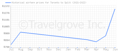 Price overview for flights from Toronto to Split