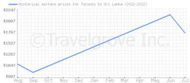 Price overview for flights from Toronto to Sri Lanka