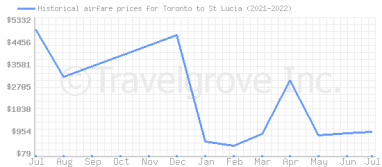Price overview for flights from Toronto to St Lucia