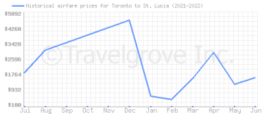 Price overview for flights from Toronto to St. Lucia