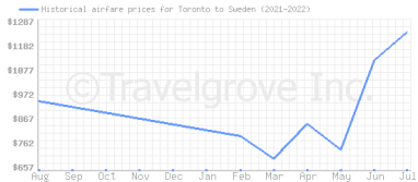 Price overview for flights from Toronto to Sweden