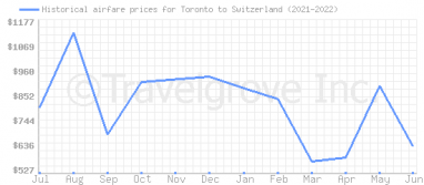 Price overview for flights from Toronto to Switzerland