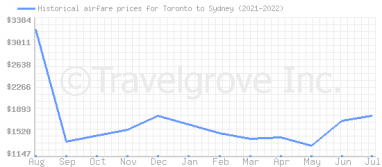 Price overview for flights from Toronto to Sydney