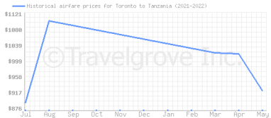 Price overview for flights from Toronto to Tanzania
