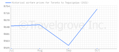 Price overview for flights from Toronto to Tegucigalpa