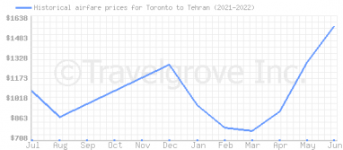 Price overview for flights from Toronto to Tehran